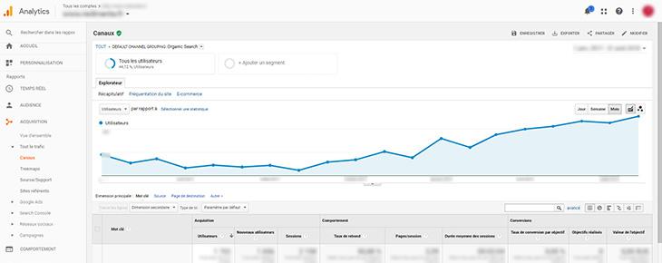 Une courbe du trafic d'un site internet dans Google Analytics.
